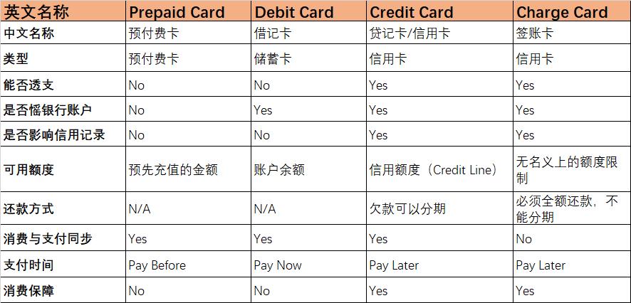 一文搞懂Prepaid Card, Debit Card,Credit Card, Charge Card